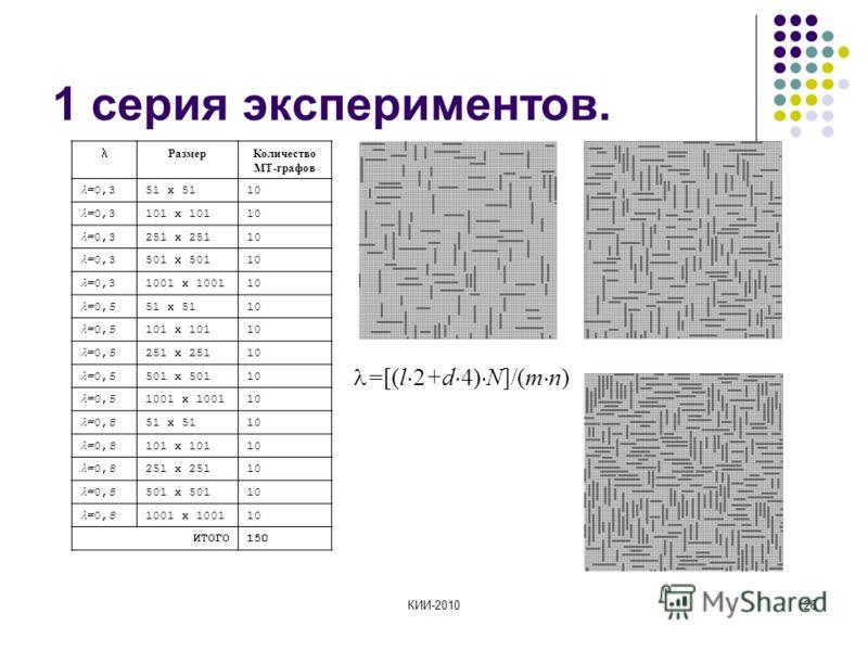 КИИ-201026 1 серия экспериментов. РазмерКоличество МТ-графов =0,3 51 x 5110 =0,3 101 x 10110 =0,3 251 x 25110 =0,3 501 x 50110 =0,3 1001 x 100110 =0,5 51 x 5110 =0,5 101 x 10110 =0,5 251 x 25110 =0,5 501 x 50110 =0,5 1001 x 100110 =0,8 51 x 5110 =0,8