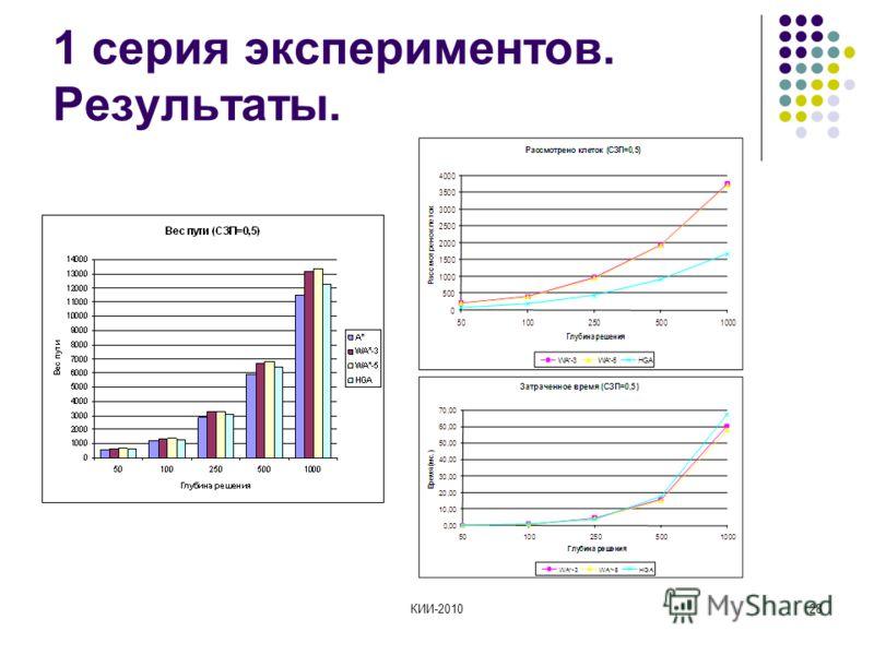 КИИ-201028 1 серия экспериментов. Результаты.