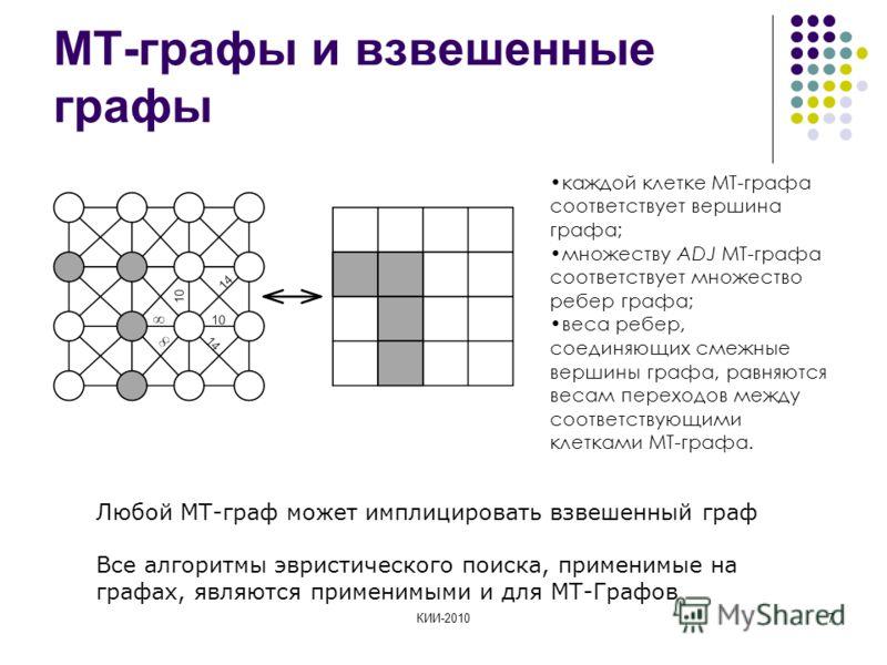 КИИ-20107 МТ-графы и взвешенные графы Любой МТ-граф может имплицировать взвешенный граф Все алгоритмы эвристического поиска, применимые на графах, являются применимыми и для МТ-Графов каждой клетке МТ-графа соответствует вершина графа; множеству ADJ