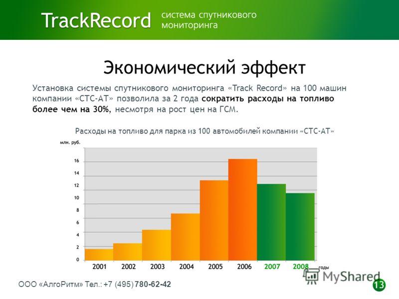 ООО «АлгоРитм» Тел.: +7 (495) 780-62-42 13 Экономический эффект Установка системы спутникового мониторинга «Track Record» на 100 машин компании «СТС-АТ» позволила за 2 года сократить расходы на топливо более чем на 30%, несмотря на рост цен на ГСМ. Р