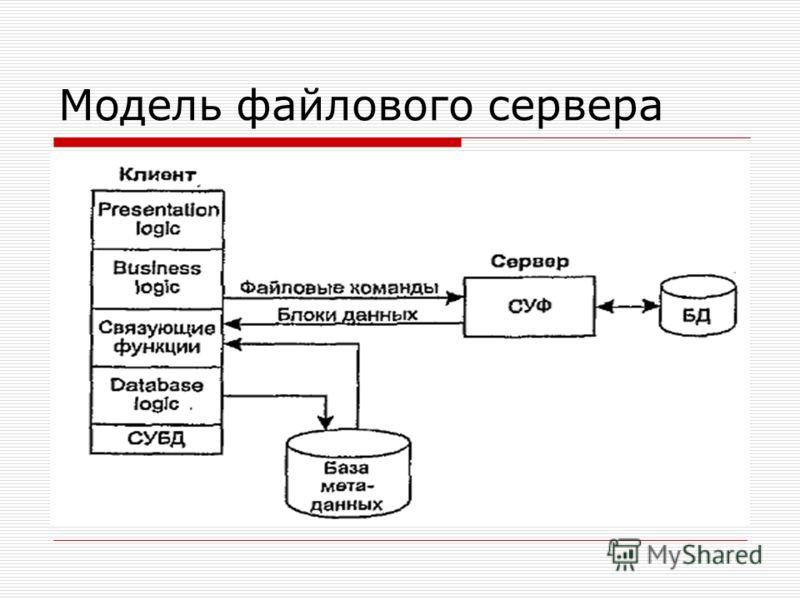 Модель файлового сервера