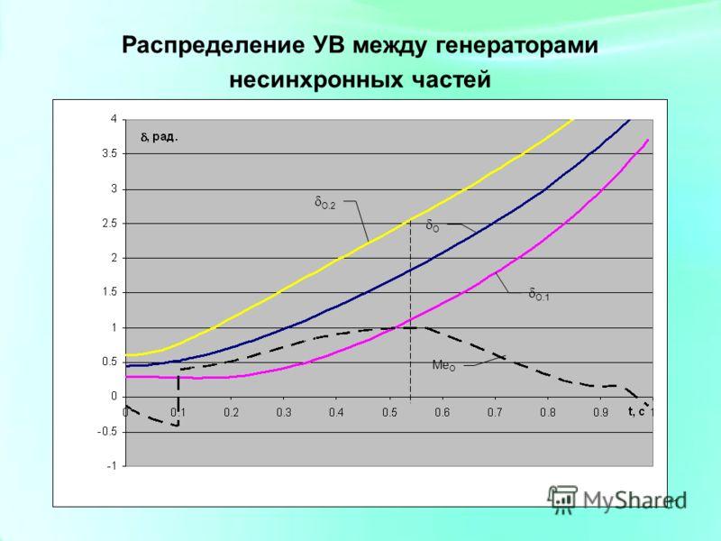 11 О.2 О.1 О Me O Распределение УВ между генераторами несинхронных частей 11