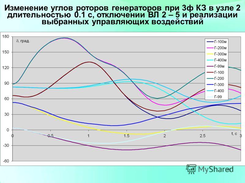 15 Изменение углов роторов генераторов при 3ф КЗ в узле 2 длительностью 0.1 с, отключении ВЛ 2 – 5 и реализации выбранных управляющих воздействий 15