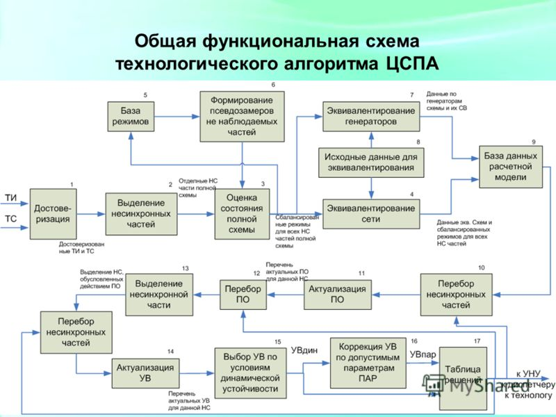 5 Общая функциональная схема технологического алгоритма ЦСПА