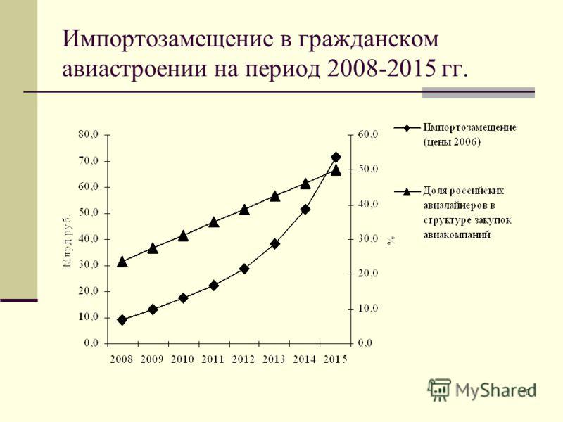 10 Импортозамещение в гражданском авиастроении на период 2008-2015 гг.