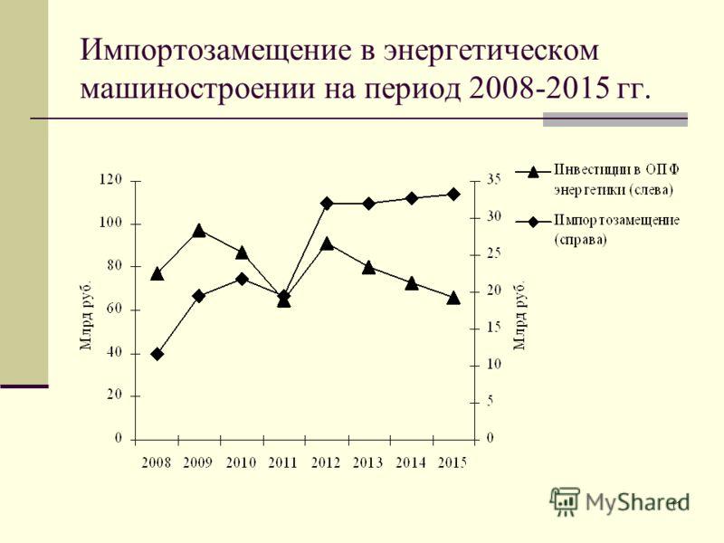 11 Импортозамещение в энергетическом машиностроении на период 2008-2015 гг.