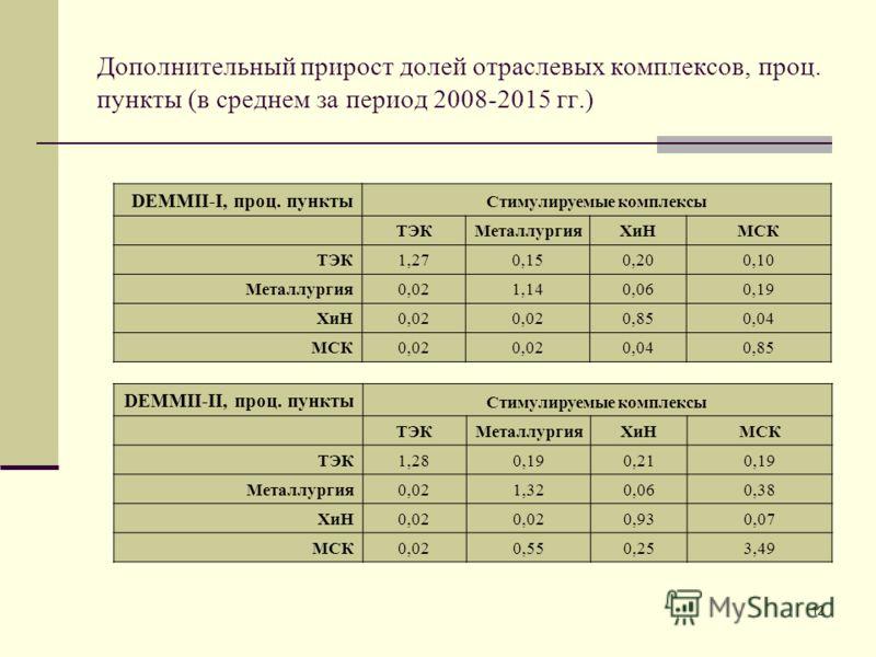 12 Дополнительный прирост долей отраслевых комплексов, проц. пункты (в среднем за период 2008-2015 гг.) DEMMII-I, проц. пункты Стимулируемые комплексы ТЭКМеталлургияХиНМСК ТЭК1,270,150,200,10 Металлургия0,021,140,060,19 ХиН0,02 0,850,04 МСК0,02 0,040