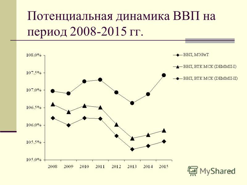13 Потенциальная динамика ВВП на период 2008-2015 гг.
