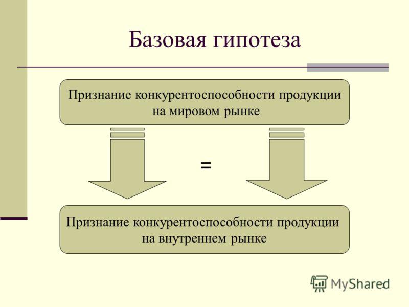 3 Базовая гипотеза Признание конкурентоспособности продукции на мировом рынке Признание конкурентоспособности продукции на внутреннем рынке =