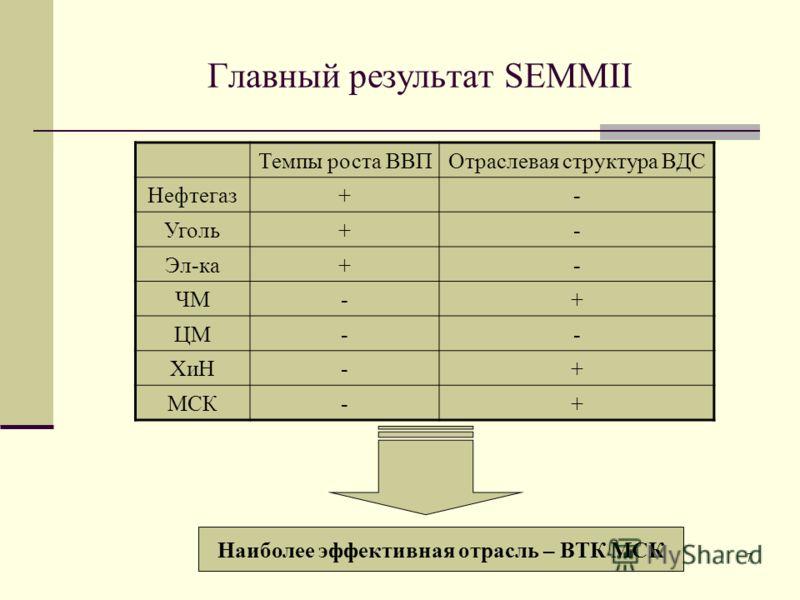 7 Главный результат SEMMII Темпы роста ВВПОтраслевая структура ВДС Нефтегаз+- Уголь+- Эл-ка+- ЧМ-+ ЦМ-- ХиН-+ МСК-+ Наиболее эффективная отрасль – ВТК МСК
