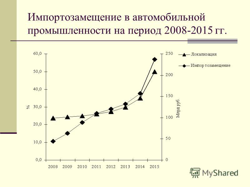 9 Импортозамещение в автомобильной промышленности на период 2008-2015 гг.