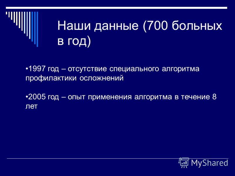 Наши данные (700 больных в год) 1997 год – отсутствие специального алгоритма профилактики осложнений 2005 год – опыт применения алгоритма в течение 8 лет