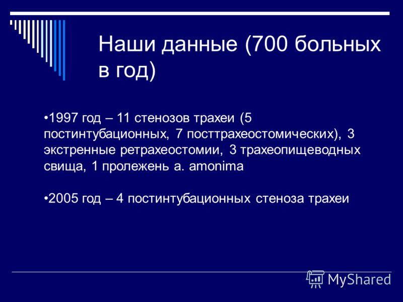 Наши данные (700 больных в год) 1997 год – 11 стенозов трахеи (5 постинтубационных, 7 посттрахеостомических), 3 экстренные ретрахеостомии, 3 трахеопищеводных свища, 1 пролежень a. amonima 2005 год – 4 постинтубационных стеноза трахеи