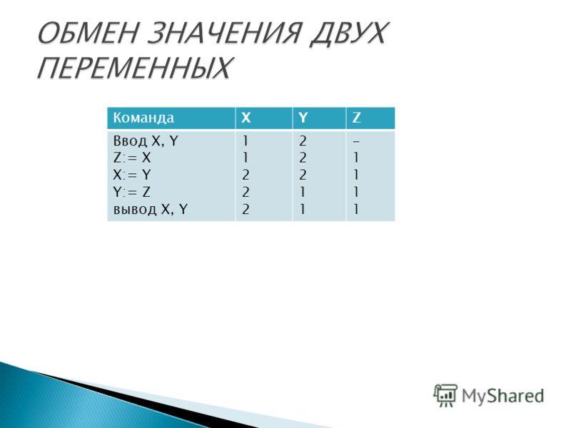 КомандаXYZ Ввод X, Y Z:= X X:= Y Y:= Z вывод X, Y 1122211222 2221122211 -1111-1111