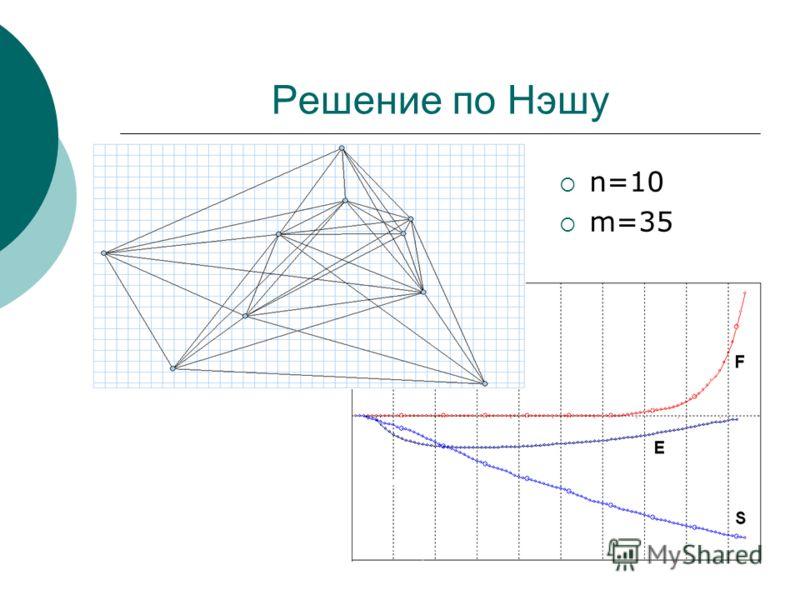 Решение по Нэшу n=10 m=35