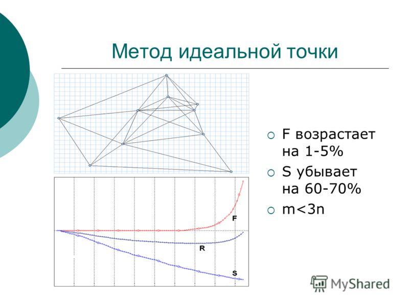 Метод идеальной точки F возрастает на 1-5% S убывает на 60-70% m