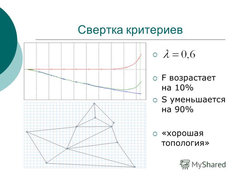 F возрастает на 10% S уменьшается на 90% «хорошая топология»