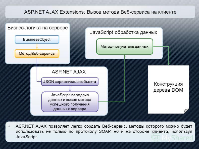 ASP.NET AJAX Extensions: Вызов метода Веб-сервиса на клиенте Бизнес-логика на сервере BusinessObject Метод Веб-сервиса ASP.NET AJAX позволяет легко создать Веб-сервис, методы которого можно будет использовать не только по протоколу SOAP, но и на стор