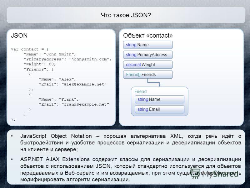 Что такое JSON? JSON var contact = { Name: John Smith