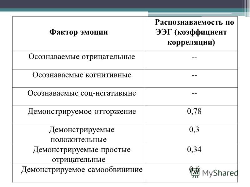 Фактор эмоции Распознаваемость по ЭЭГ (коэффициент корреляции) Осознаваемые отрицательные-- Осознаваемые когнитивные-- Осознаваемые соц-негативыне-- Демонстрируемое отторжение0,78 Демонстрируемые положительные 0,3 Демонстрируемые простые отрицательны