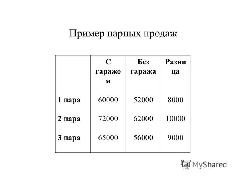 Пример парных продаж 1 пара 2 пара 3 пара С гаражо м 60000 72000 65000 Без гаража 52000 62000 56000 Разни ца 8000 10000 9000