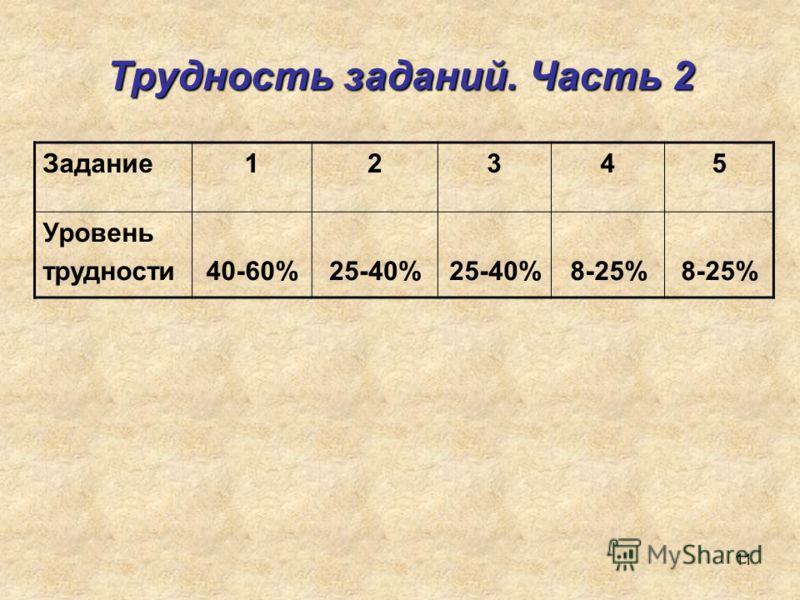 11 Трудность заданий. Часть 2 Задание12345 Уровень трудности40-60%25-40% 8-25%