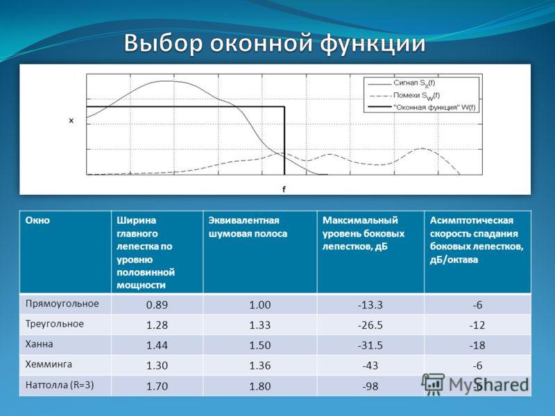 ОкноШирина главного лепестка по уровню половинной мощности Эквивалентная шумовая полоса Максимальный уровень боковых лепестков, дБ Асимптотическая скорость спадания боковых лепестков, дБ/октава Прямоугольное 0.891.00-13.3-6 Треугольное 1.281.33-26.5-