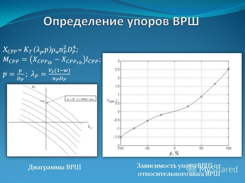 Диаграммы ВРШ Зависимость упора ВРШ от относительного шага ВРШ