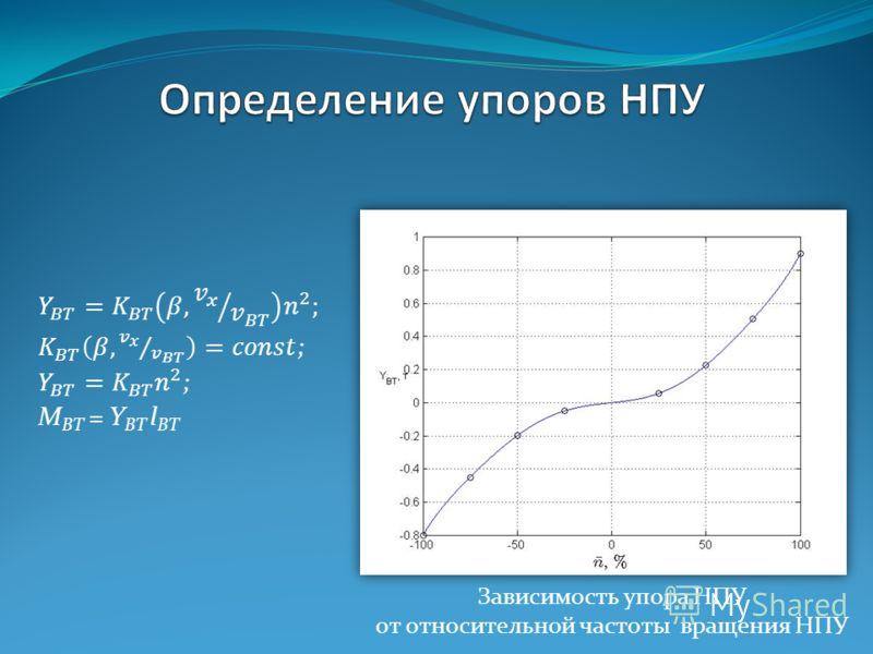 Зависимость упора НПУ от относительной частоты вращения НПУ