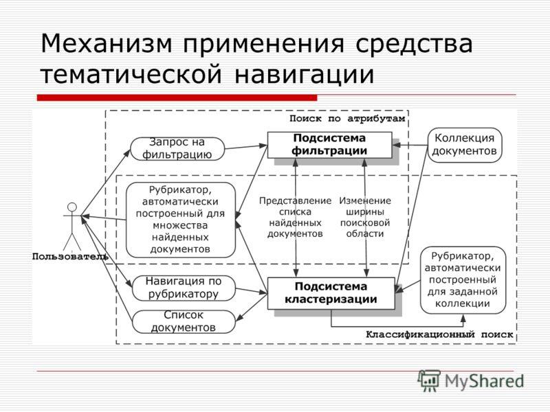 Механизм применения средства тематической навигации