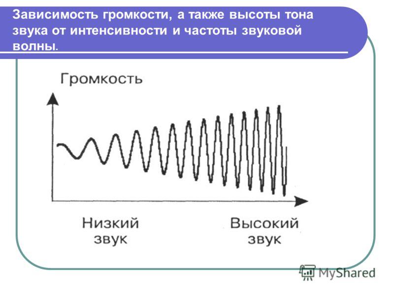 Зависимость громкости, а также высоты тона звука от интенсивности и частоты звуковой волны.
