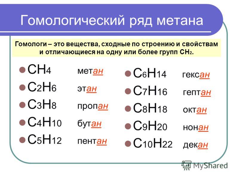 Гомологический ряд метана СН 4 метан С 2 H 6 этан C 3 H 8 пропан C 4 H 10 бутан C 5 H 12 пентан C 6 H 14 гексан C 7 H 16 гептан C 8 H 18 октан C 9 H 20 нонан C 10 H 22 декан Гомологи – это вещества, сходные по строению и свойствам и отличающиеся на о