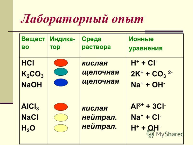 Лабораторный опыт Вещест во Индика- тор Среда раствора Ионные уравнения HCl K 2 CO 3 NaOH AlCl 3 NaCl H 2 O кислая щелочная кислая нейтрал. H + + Cl - 2K + + CO 3 2- Na + + OH - Al 3+ + 3Cl - Na + + Cl - H + + OH -