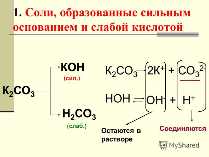 1. Соли, образованные сильным основанием и слабой кислотой К 2 СО 3 КОН Н 2 СО 3 (сил.) (слаб.) К 2 СО 3 2К + + СО 3 2- НОН ОН - + Н + Остаются в растворе Соединяются
