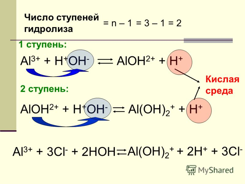 Число ступеней гидролиза = n – 1= 3 – 1 = 2 1 cтупень: Al 3+ + H + OH - AlOH 2+ + H + 2 ступень: AlOH 2+ + H + OH - Al(OH) 2 + + H + Кислая среда Al 3+ + 3Cl - + 2HOH Al(OH) 2 + + 2H + + 3Cl -