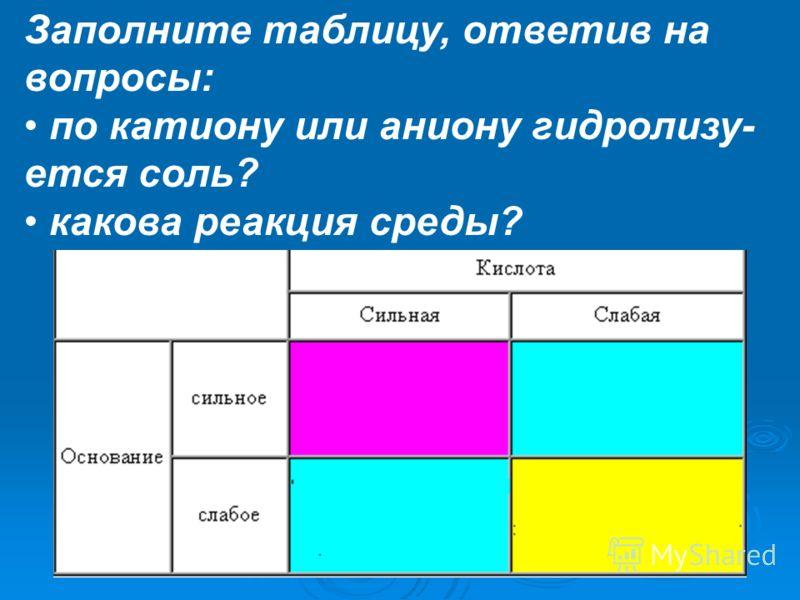 Заполните таблицу, ответив на вопросы: по катиону или аниону гидролизу- ется соль? какова реакция среды?
