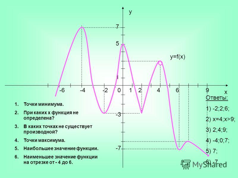у x -2-4-60246 5 7 1 1 -3 -7 1.Точки минимума. 2.При каких x функция не определена? 3.В каких точках не существует производной? 4.Точки максимума. 5.Наибольшее значение функции. 6.Наименьшее значение функции на отрезке от - 4 до 6. y=f(x) Ответы: 1)