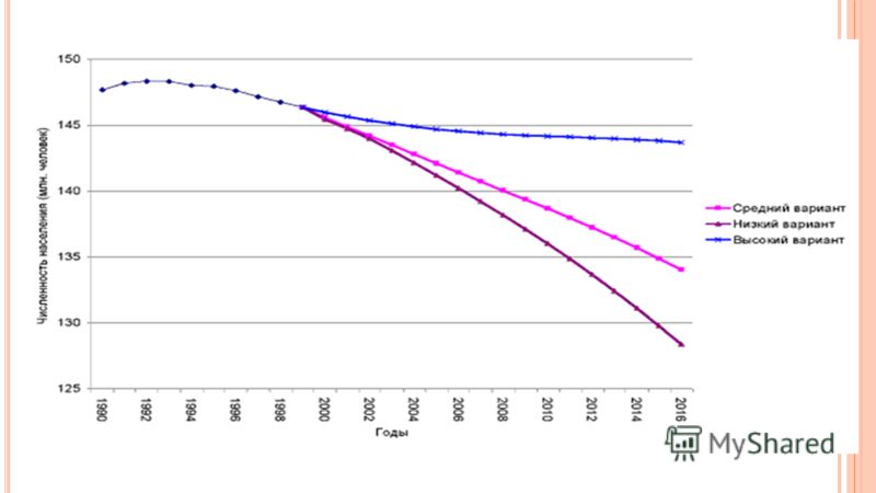 Н АШЕЙ СТРАНЕ ГРОЗИТ ДЕПОПУЛЯЦИЯ ! Депопуляция систематическое уменьшение абсолютной численности населения какой-либо страны или территории как следствие суженного воспроизводства населения, когда последующие поколения численно меньше предыдущих (сме