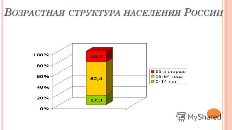 В ОЗРАСТНАЯ СТРУКТУРА НАСЕЛЕНИЯ Р ОССИИ