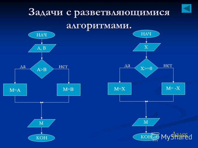 Задачи с разветвляющимися алгоритмами. НАЧ КОН А, B M=A A>B данет M=B M НАЧ КОН Х M=Х Х>=0 данет M= -Х M Далее