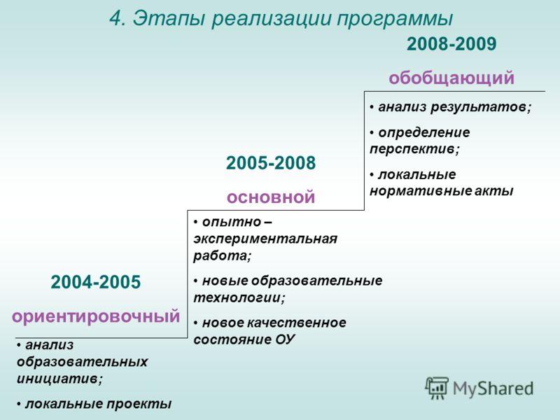 4. Этапы реализации программы 2004-2005 ориентировочный 2005-2008 основной 2008-2009 обобщающий анализ образовательных инициатив; локальные проекты опытно – экспериментальная работа; новые образовательные технологии; новое качественное состояние ОУ а