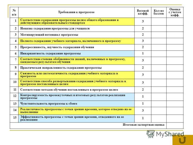 п/п Требования к программе Весовой коэфф. Кол-во баллов Оценка с учетом кофф. 1 Соответствие содержания программы целям общего образования и действующим образовательным стандартам 3 2 Новизна содержания программы для учащихся2 3 Мотивирующий потенциа