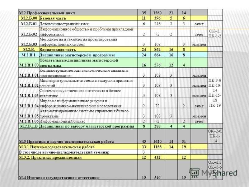 М.2 Профессиональный цикл3512602114 М.2.Б.00Базовая часть1139656 М.2.Б.01Деловой иностранный язык621633зачет ОК–2, ПК-1-2 М.2.Б.02 Информационное общество и проблемы прикладной информатики2722 зачет М.2.Б.03 Методология и технология проектирования ин