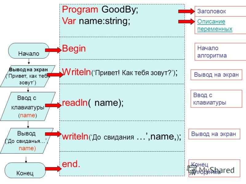 Начало Конец Вывод на экран (Привет, как тебя зовут) Вывод ( До свиданья…, name) Program GoodBy; Var name:string; Заголовок Описание переменных Начало алгоритма Вывод на экран Ввод с клавиатуры Конец алгоритма Вывод на экран Ввод с клавиатуры ( name