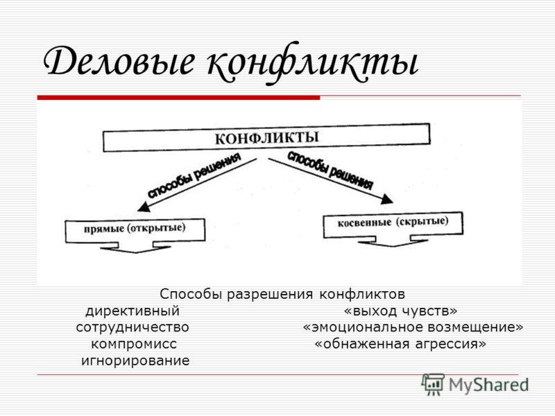 Презентация на тему Этика деловых отношений Элементы деловой  3 Деловые конфликты