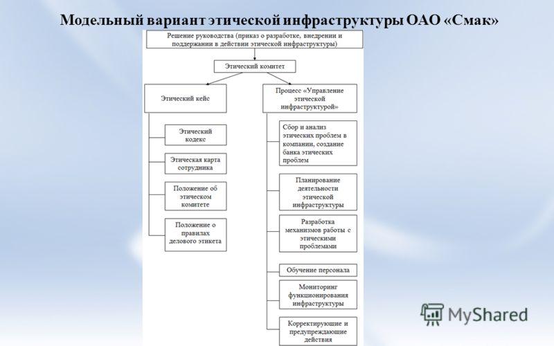 Модельный вариант этической инфраструктуры ОАО «Смак»