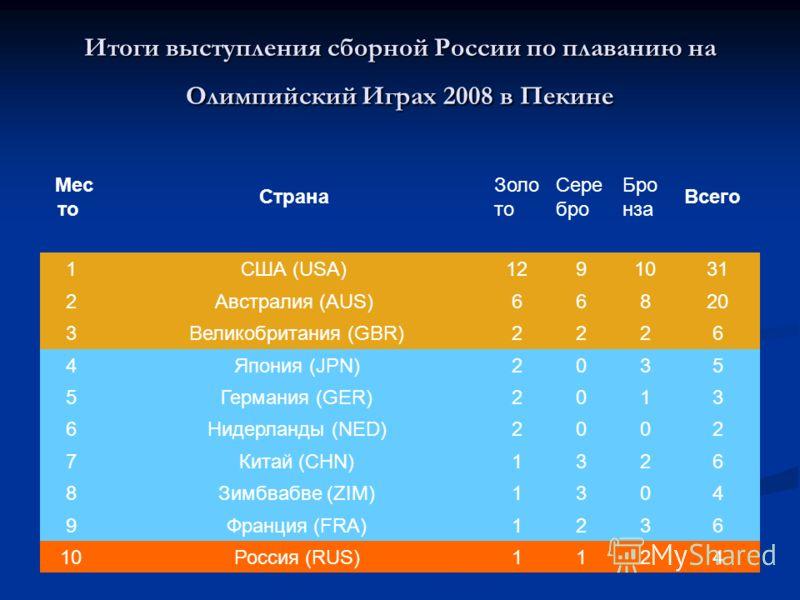 Итоги выступления сборной России по плаванию на Олимпийский Играх 2008 в Пекине Мес то Страна Золо то Сере бро Бро нза Всего 1США (USA)1291031 2Австралия (AUS)66820 3 Великобритания (GBR)2226 4 Япония (JPN)2035 5 Германия (GER)2013 6 Нидерланды (NED)