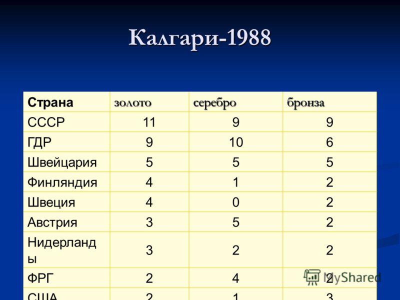 Калгари-1988 Страназолотосеребробронза СССР1199 ГДР9106 Швейцария555 Финляндия412 Швеция402 Австрия352 Нидерланд ы 322 ФРГ242 США213