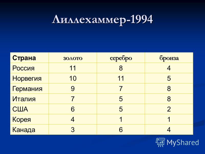 Лиллехаммер-1994 Страназолотосеребробронза Россия1184 Норвегия10115 Германия978 Италия758 США652 Корея411 Канада364