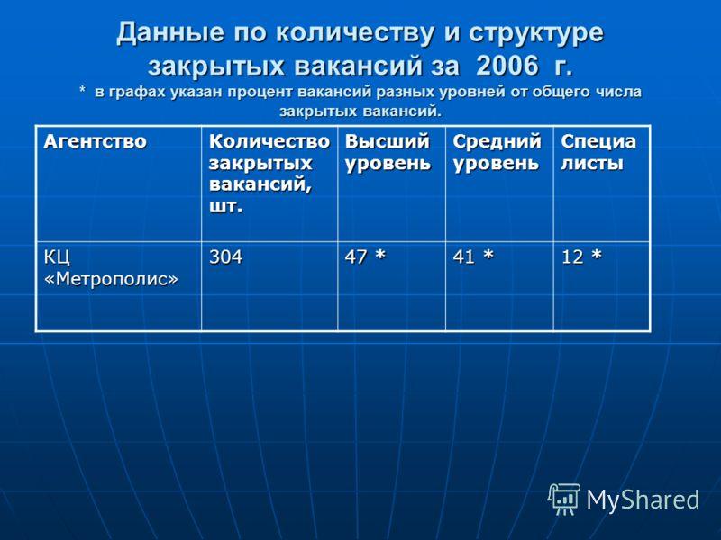 Данные по количеству и структуре закрытых вакансий за 2006 г. * в графах указан процент вакансий разных уровней от общего числа закрытых вакансий. Агентство Количество закрытых вакансий, шт. Высший уровень Средний уровень Специа листы КЦ «Метрополис»